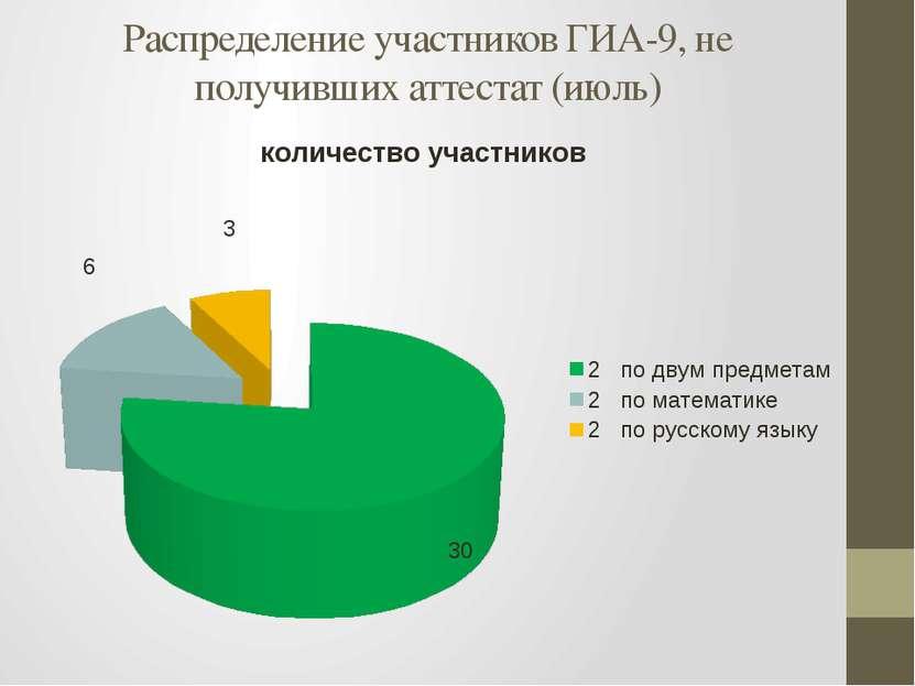 Распределение участников ГИА-9, не получивших аттестат (июль)
