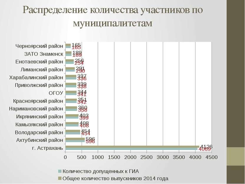 Распределение количества участников по муниципалитетам