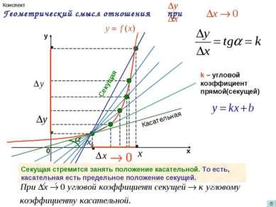 k – угловой коэффициент прямой(секущей) Секущая стремится занять положение ка...