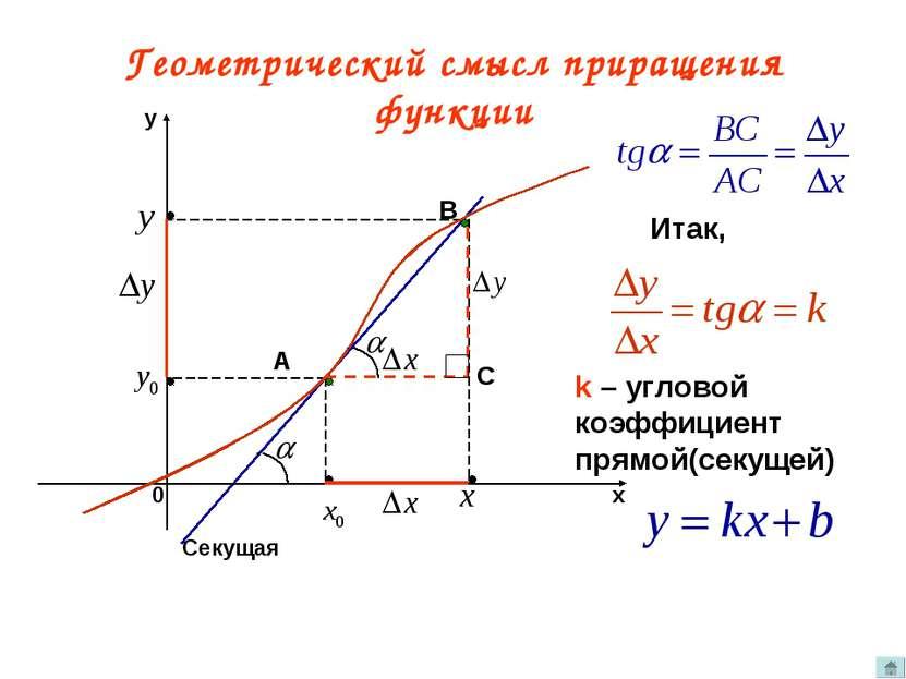 Геометрический смысл приращения функции A B Секущая С Итак, k – угловой коэфф...