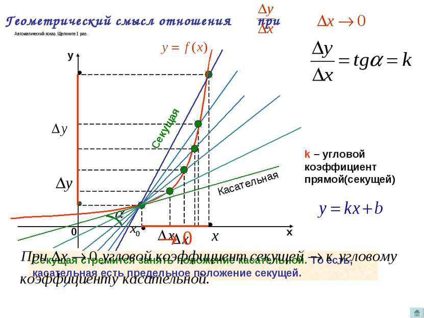 Геометрический смысл отношения при k – угловой коэффициент прямой(секущей) Се...