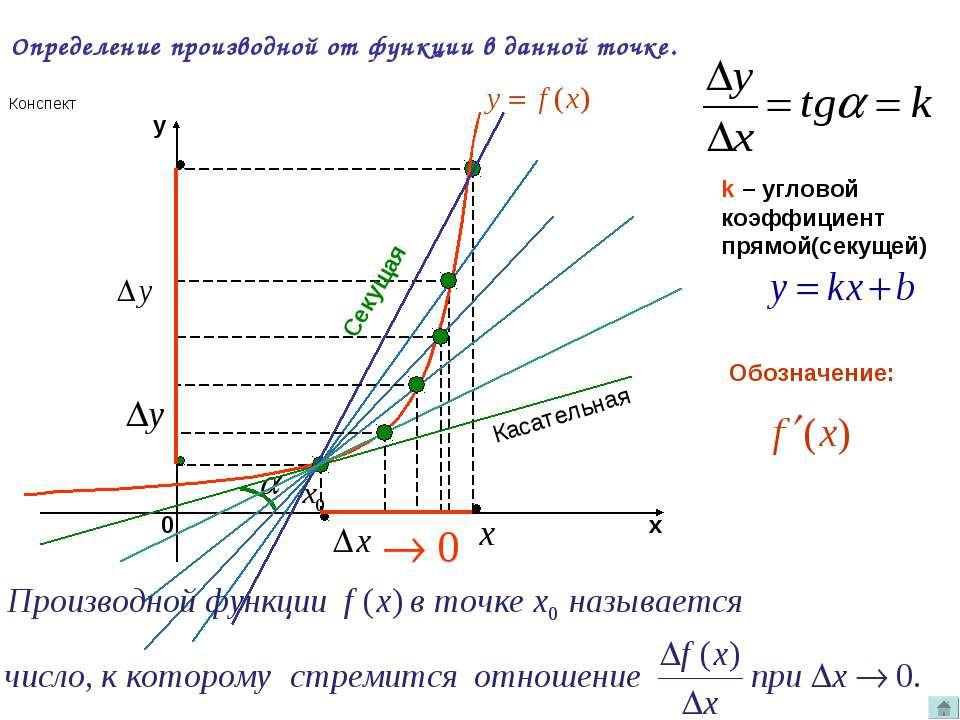 Определение производной от функции в данной точке. k – угловой коэффициент пр...