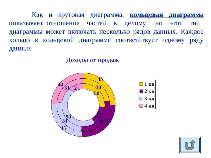 Как и круговая диаграмма, кольцевая диаграмма показывает отношение частей к ц...