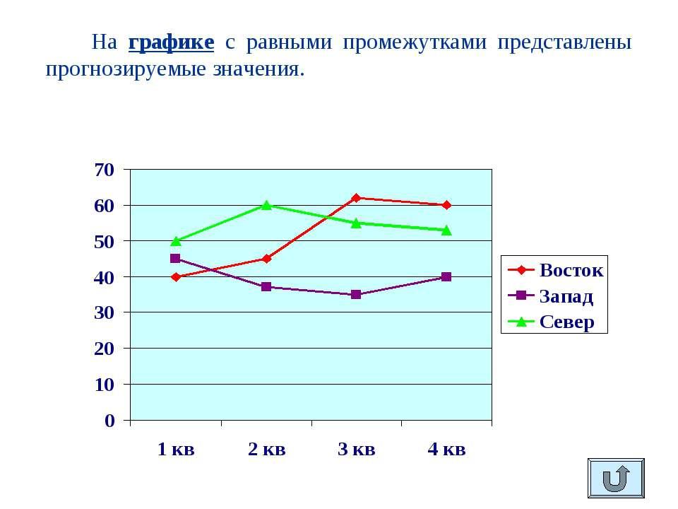 На графике с равными промежутками представлены прогнозируемые значения.
