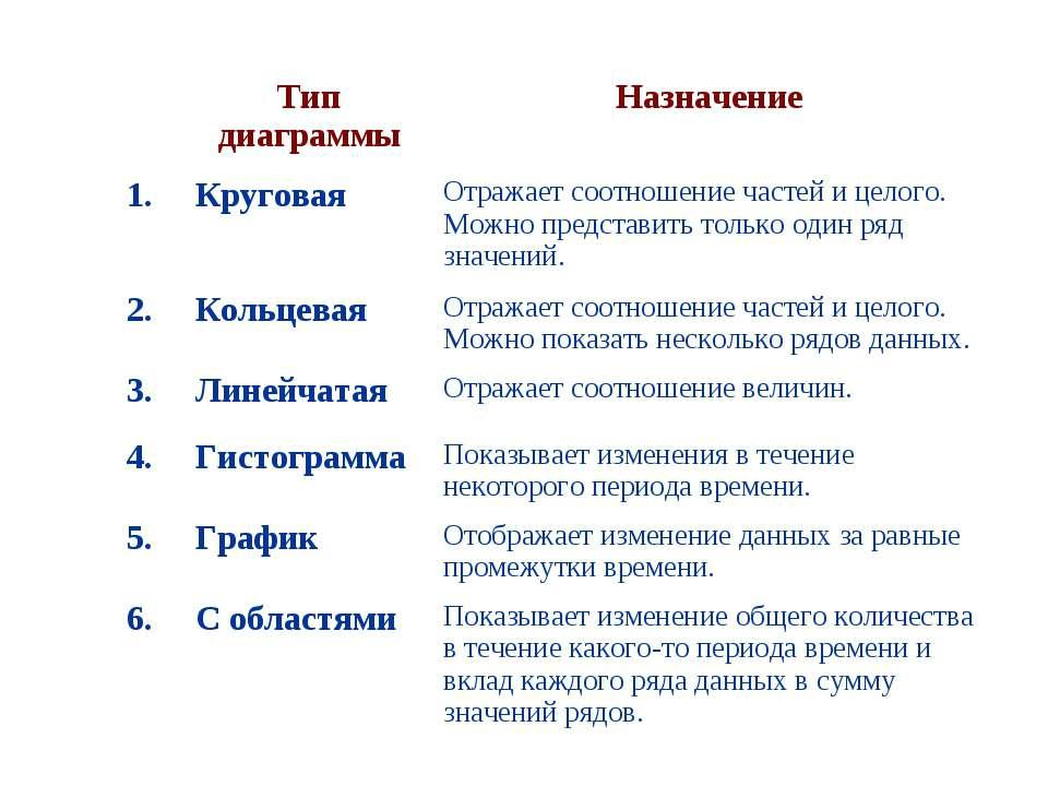 Тип диаграммы Назначение 1. Круговая Отражает соотношение частей и целого. Мо...