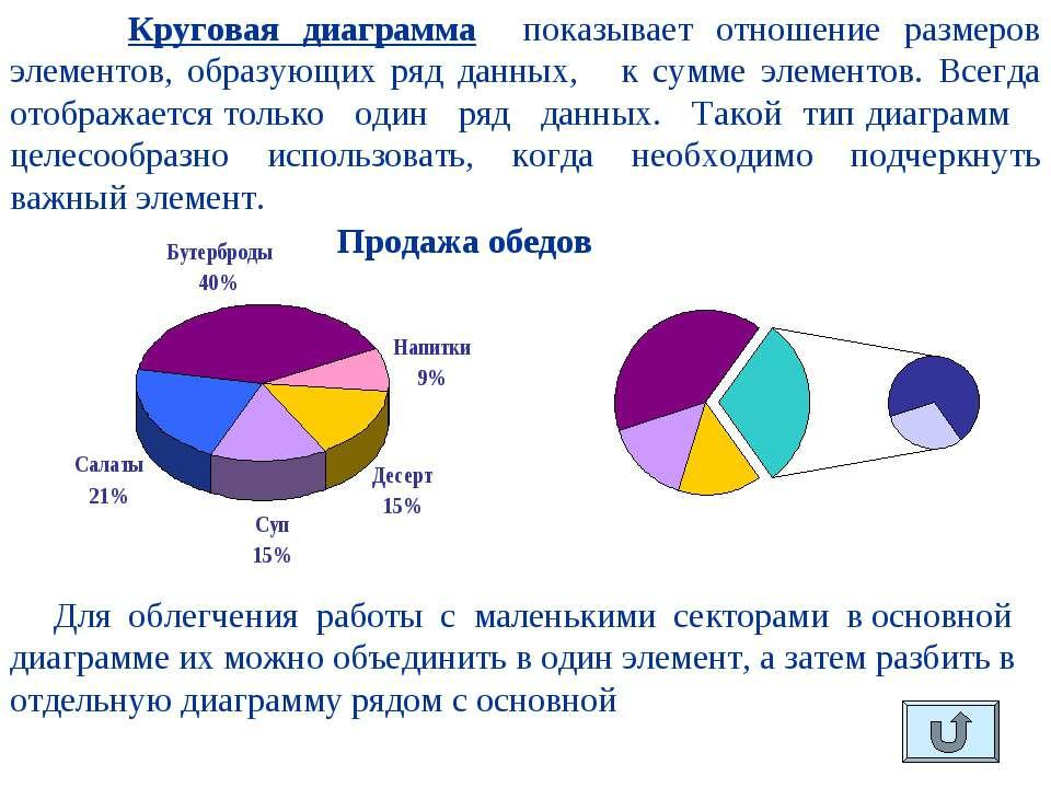 Круговая диаграмма показывает отношение размеров элементов, образующих ряд да...