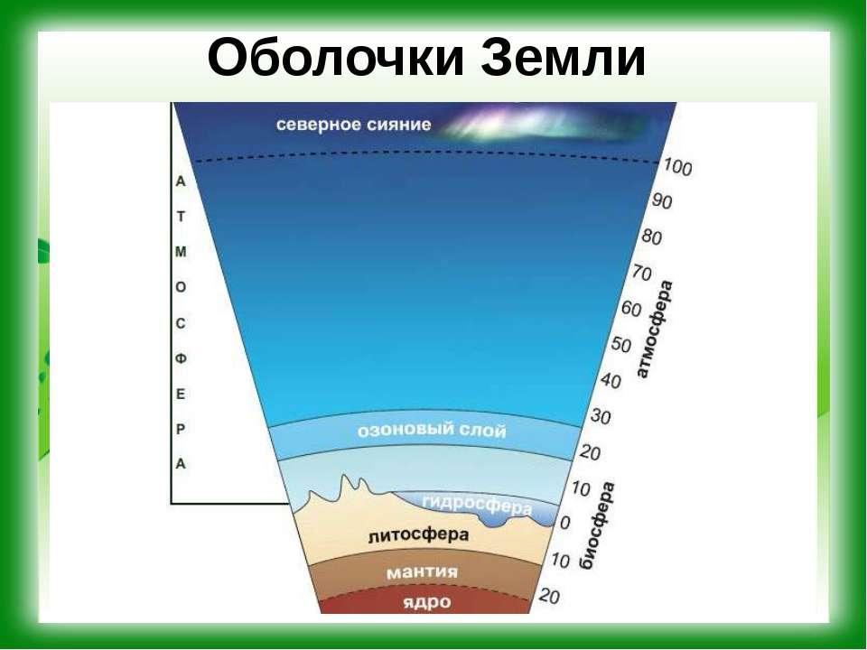Оболочки Земли