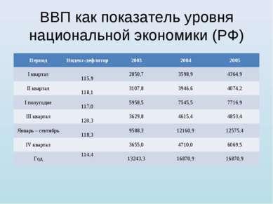 ВВП как показатель уровня национальной экономики (РФ) Период Индекс-дефлятор ...