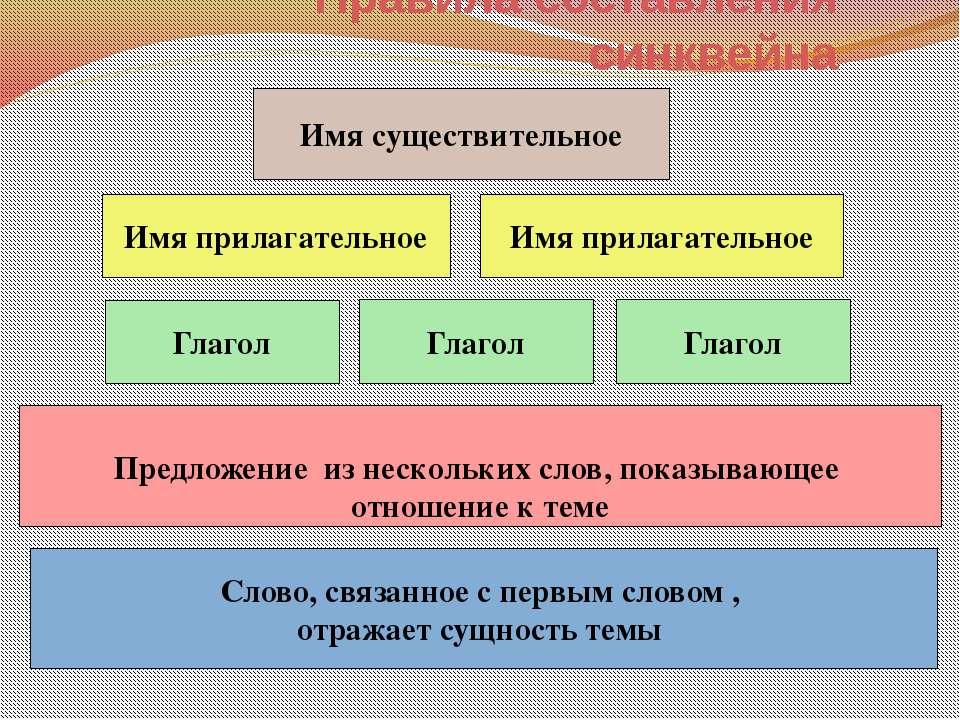 Использованная литература: А.А. Вархрушев, Е.А. Самойлова, О.В.Чиханова. Окру...