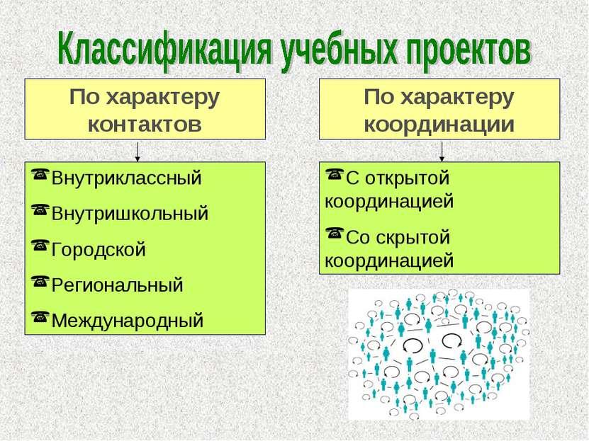 По характеру координации С открытой координацией Со скрытой координацией По х...