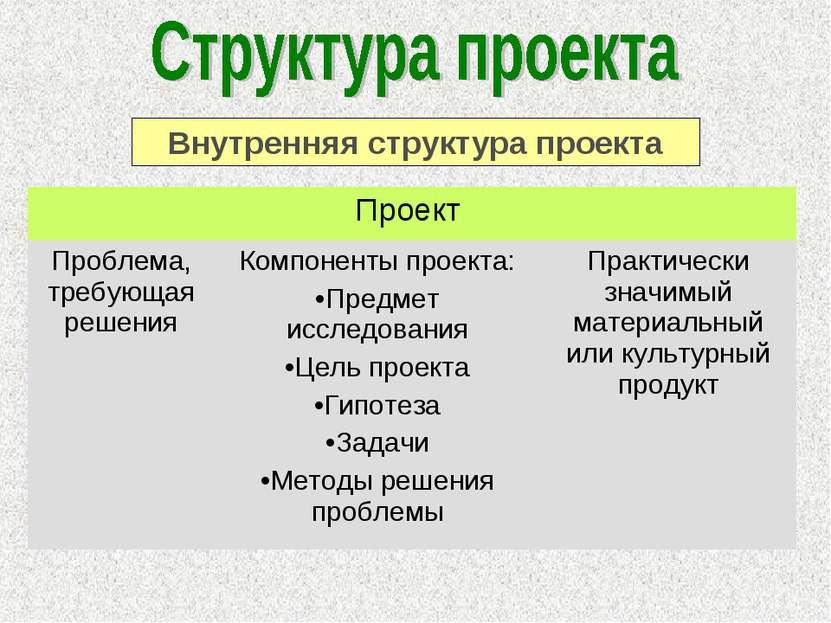 Внутренняя структура проекта Проект Проблема, требующая решения Компоненты пр...