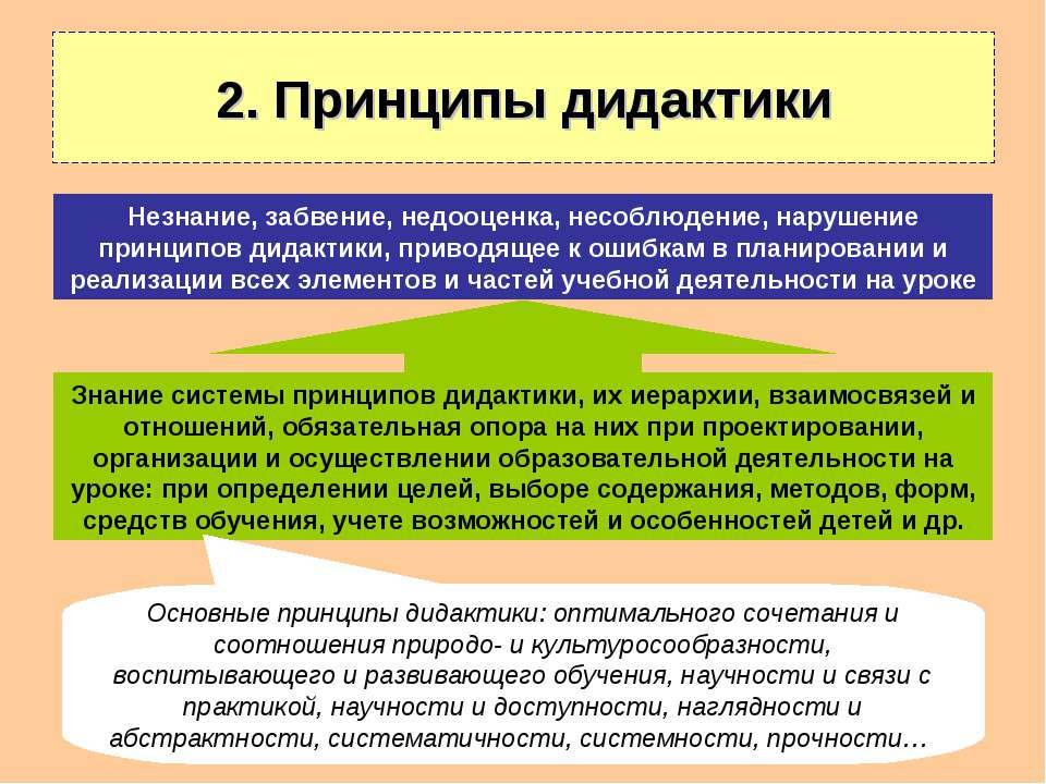 2. Принципы дидактики Знание системы принципов дидактики, их иерархии, взаимо...