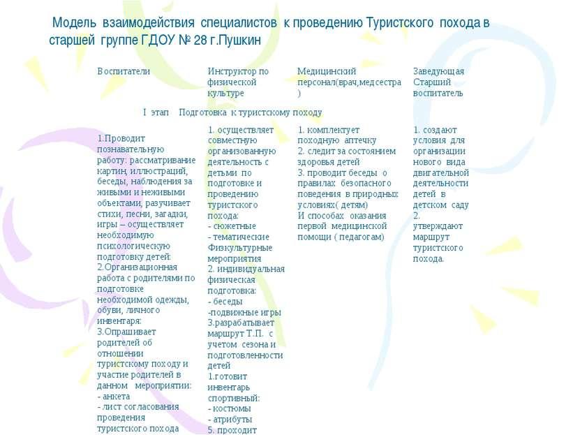 Модель взаимодействия специалистов к проведению Туристского похода в старшей ...