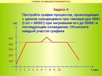 Задача 4: Постройте график процессов, происходящих с цинком находящимся при т...