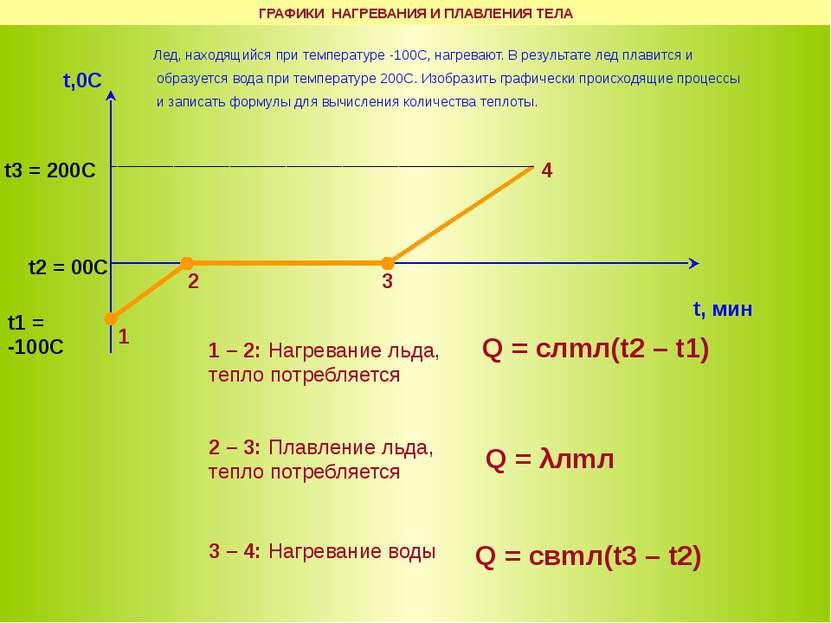 t,0C t, мин t1 = -100С t3 = 200С t2 = 00С 1 – 2: Нагревание льда, тепло потре...