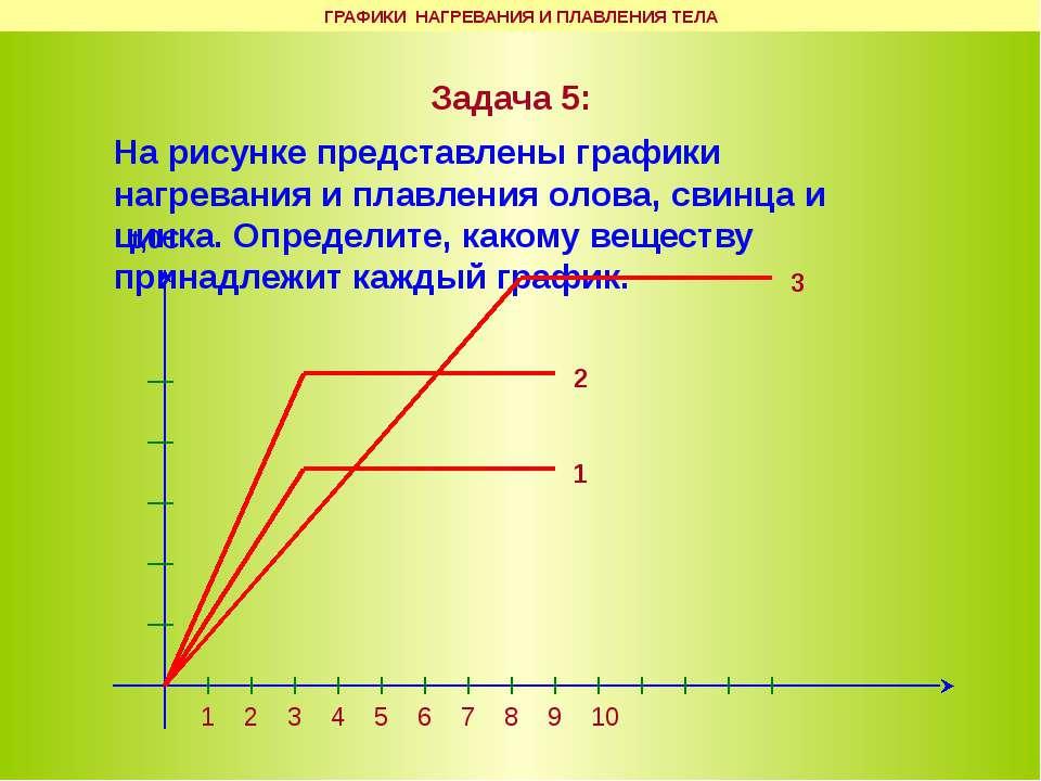 ГРАФИКИ НАГРЕВАНИЯ И ПЛАВЛЕНИЯ ТЕЛА Задача 5: На рисунке представлены графики...