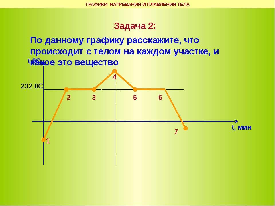 Задача 2: По данному графику расскажите, что происходит с телом на каждом уча...