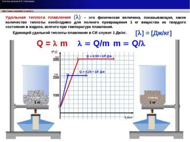 232 327 ● ● ● ● ● Олово Свинец 1 кг 1 кг Q = 0,25 • 105 Дж Q = 0,59 • 105 Дж ...