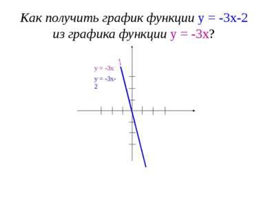 Как получить график функции у = -3х-2 из графика функции у = -3х? 1 2 3 -3 -2...