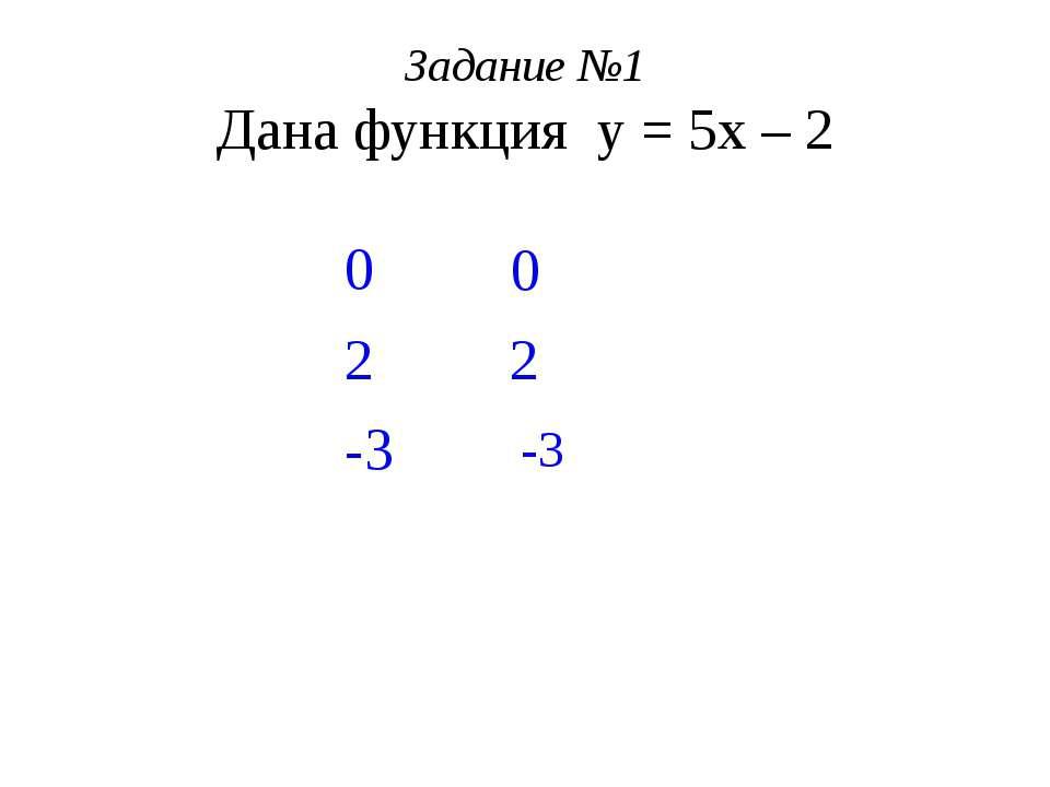 Задание №1 Дана функция у = 5х – 2 Найти: у(0) = у(2) = у(-3) = 5·0 - 2 = 0 –...