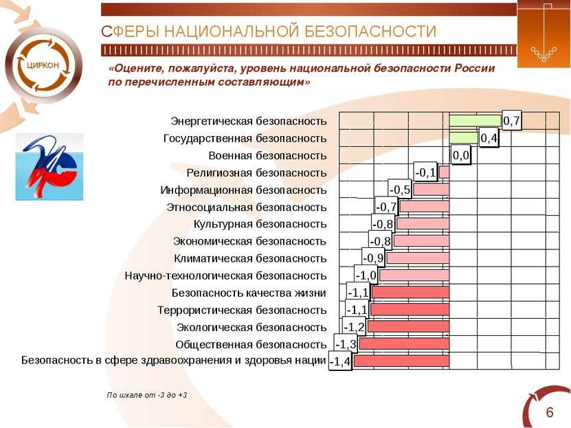 * «Оцените, пожалуйста, уровень национальной безопасности России по перечисле...