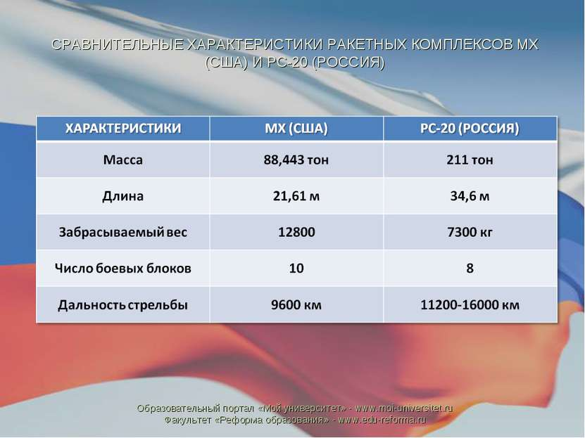 СРАВНИТЕЛЬНЫЕ ХАРАКТЕРИСТИКИ РАКЕТНЫХ КОМПЛЕКСОВ МХ (США) И РС-20 (РОССИЯ) Об...