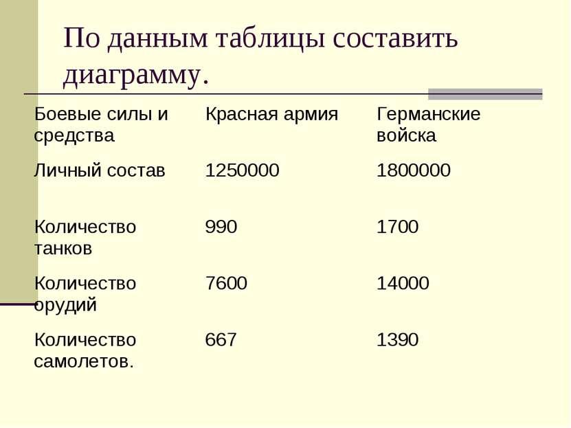 По данным таблицы составить диаграмму. Боевые силы и средства Красная армия Г...