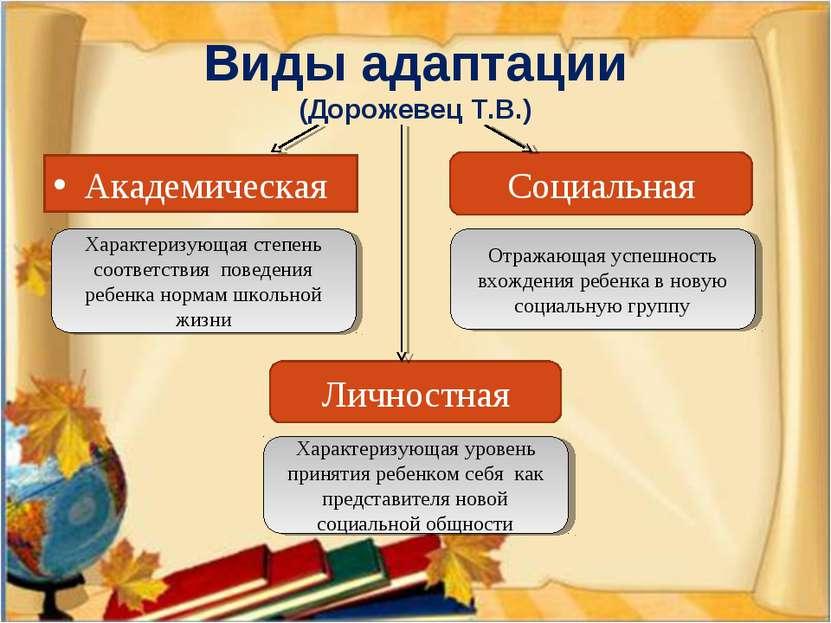 Виды адаптации (Дорожевец Т.В.) Социальная Академическая Личностная Характери...