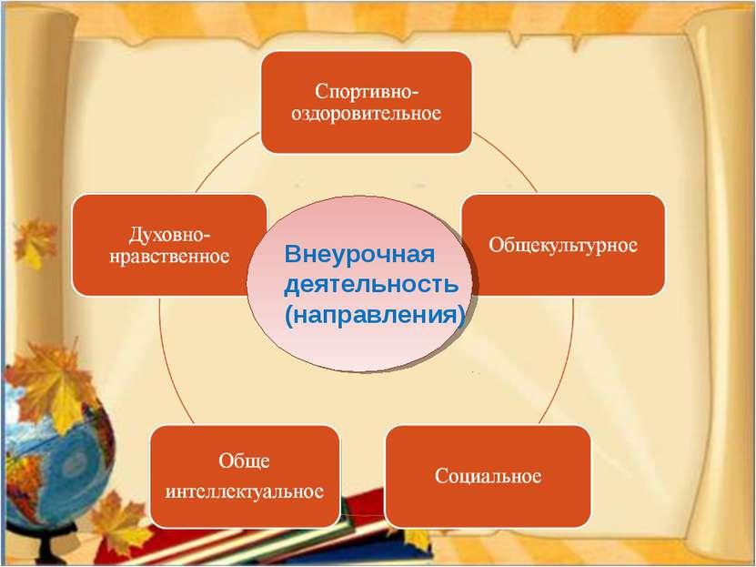 Внеурочная деятельность (направления)