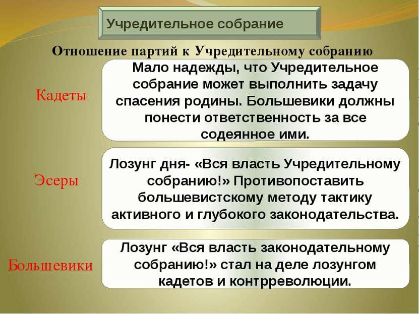 Учредительное собрание Отношение партий к Учредительному собранию Кадеты Эсер...