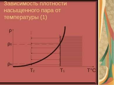 Зависимость плотности насыщенного пара от температуры (1) ρ ρ0 ρН Т2 Т1 Т°С