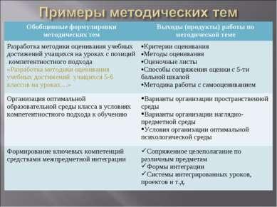 Обобщенные формулировки методических тем Выходы (продукты) работы по методиче...