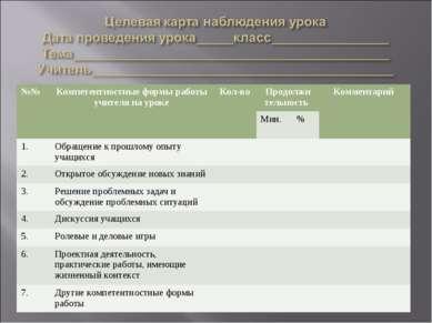 №№ Компетентностные формы работы учителя на уроке Кол-во Продолжи тельность К...
