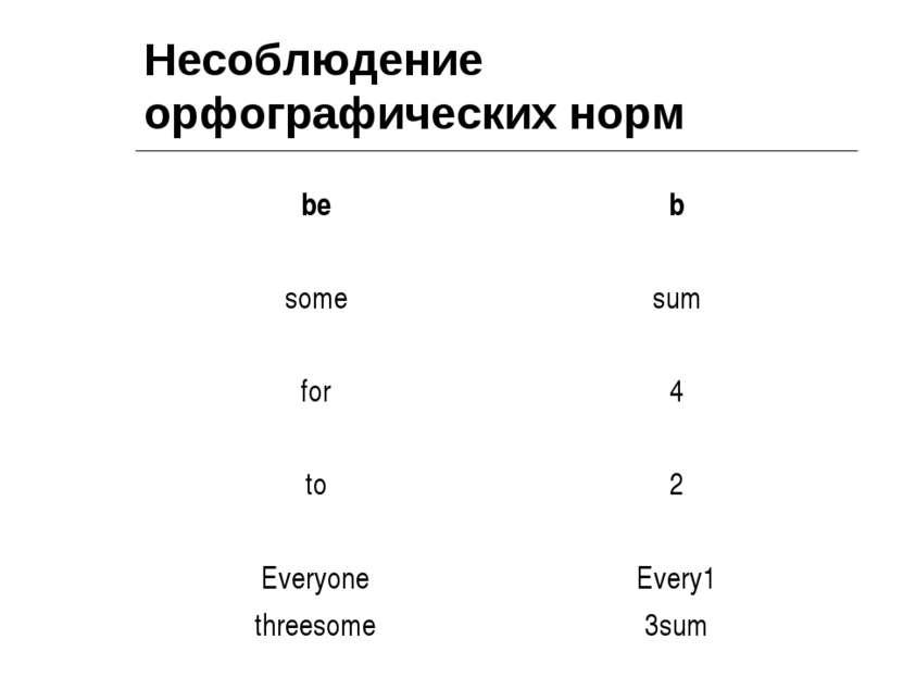 Несоблюдение орфографических норм be b some sum for 4 to 2 Everyone threesome...