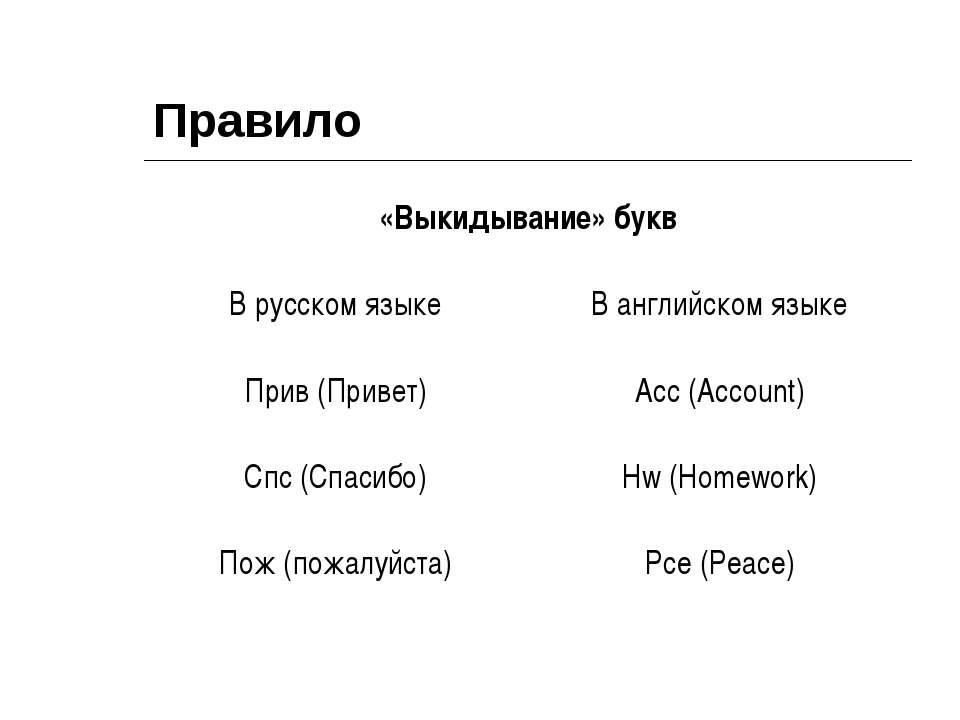 Правило «Выкидывание» букв В русском языке В английском языке Прив (Привет) A...