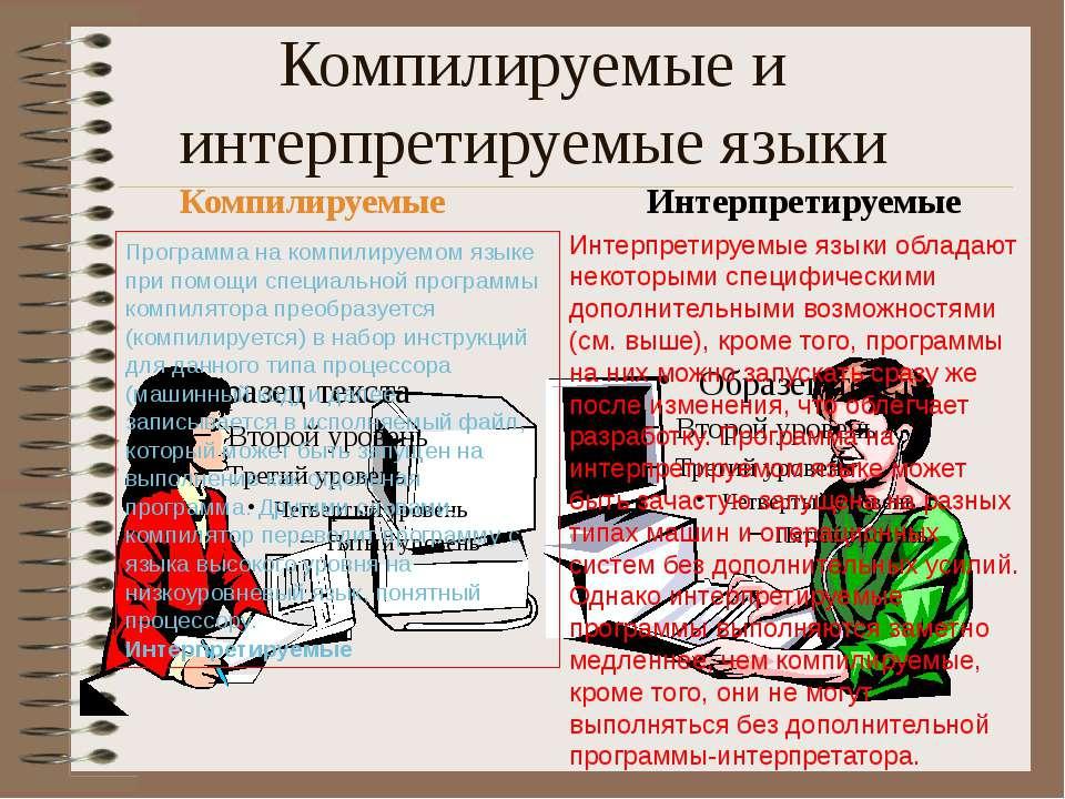 Компилируемые и интерпретируемые языки Компилируемые Интерпретируемые Програм...