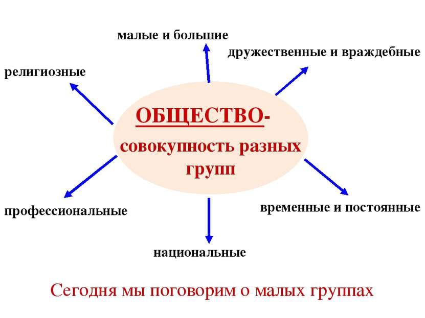 ОБЩЕСТВО- совокупность разных групп малые и большие дружественные и враждебны...