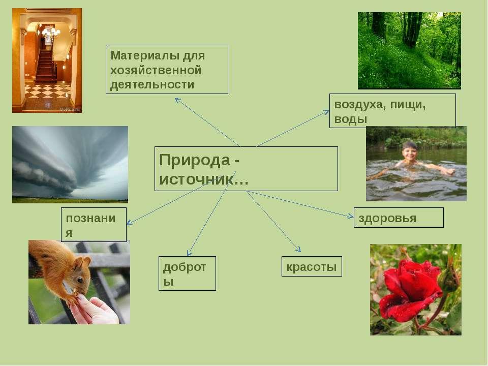 Природа - источник… воздуха, пищи, воды здоровья красоты доброты познания Мат...