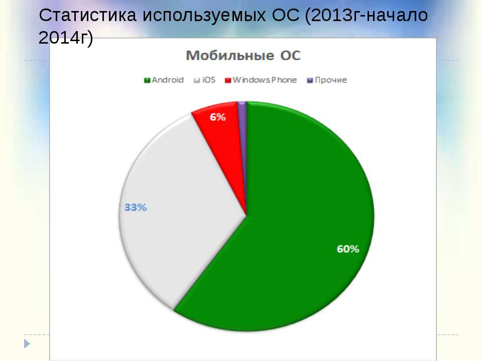 Статистика используемых ОС (2013г-начало 2014г)