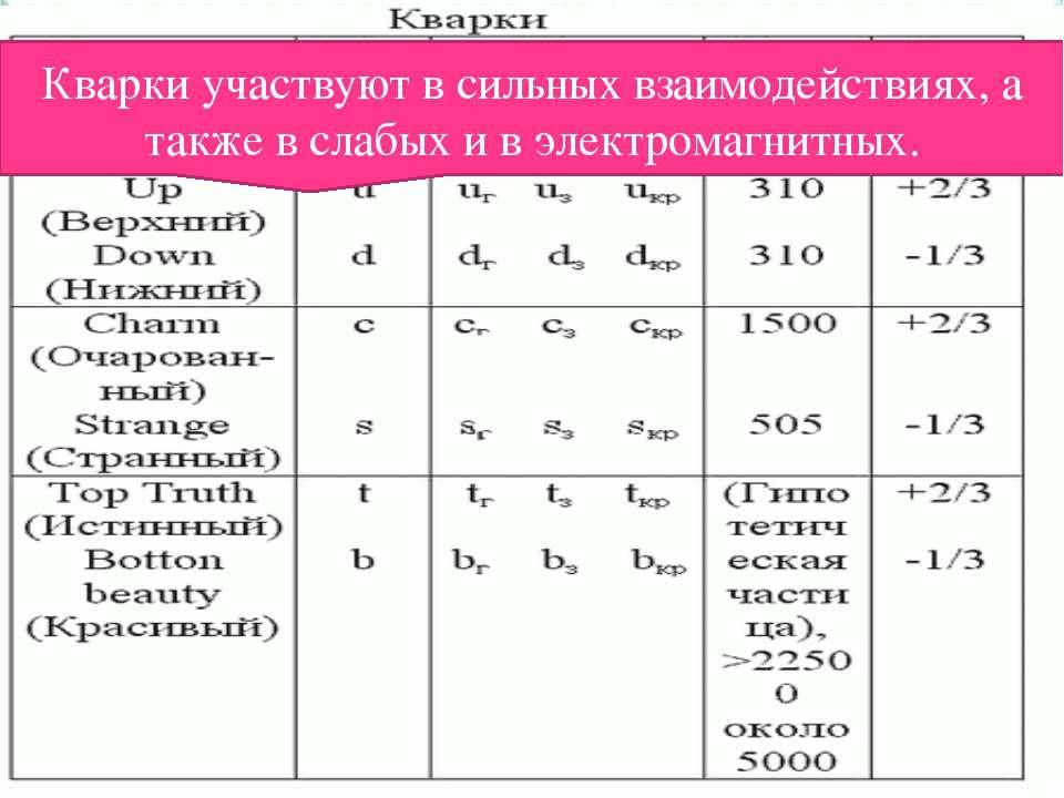 Классификация элементарных частиц Фермионы подразделяются на лептоны кварки. ...