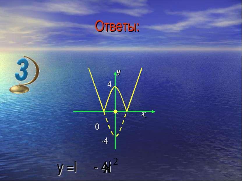 y 4 x 0 -4 y =| - 4| Ответы: