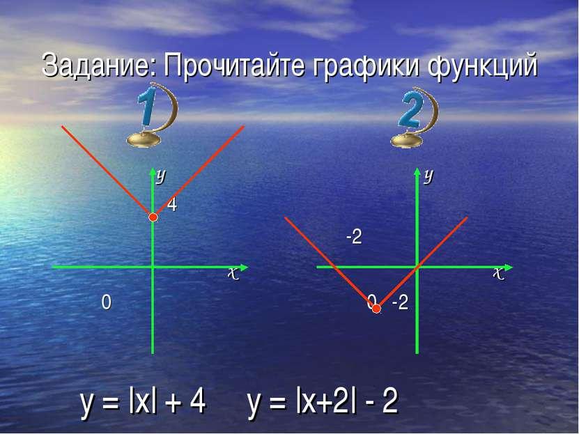 Задание: Прочитайте графики функций y 4 x 0 y -2 x 0 -2 y = |x| + 4 y = |x+2|...