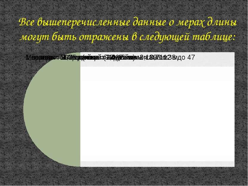 Все вышеперечисленные данные о мерах длины могут быть отражены в следующей та...
