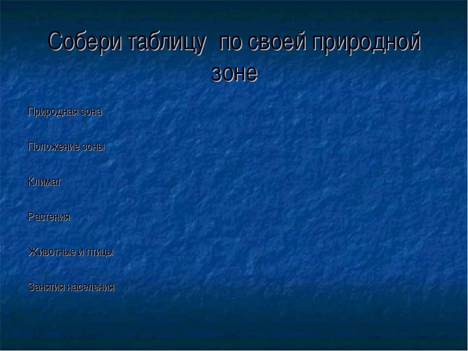 Собери таблицу по своей природной зоне Природная зона Положение зоны Климат Р...