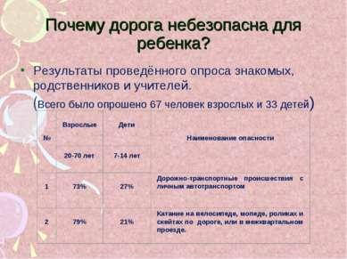 Почему дорога небезопасна для ребенка? Результаты проведённого опроса знакомы...