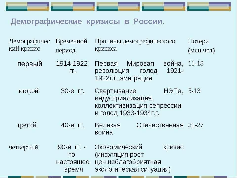 Демографические кризисы в России. Демографический кризис Временной период При...