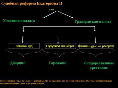 Уездный суд Земской суд Дворяне Горожане Городовой магистрат Губернский магис...