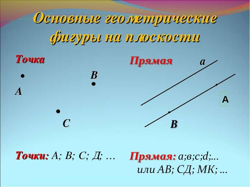 Основные геометрические фигуры на плоскости Точка В А С Точки: А; В; С; Д; … а А