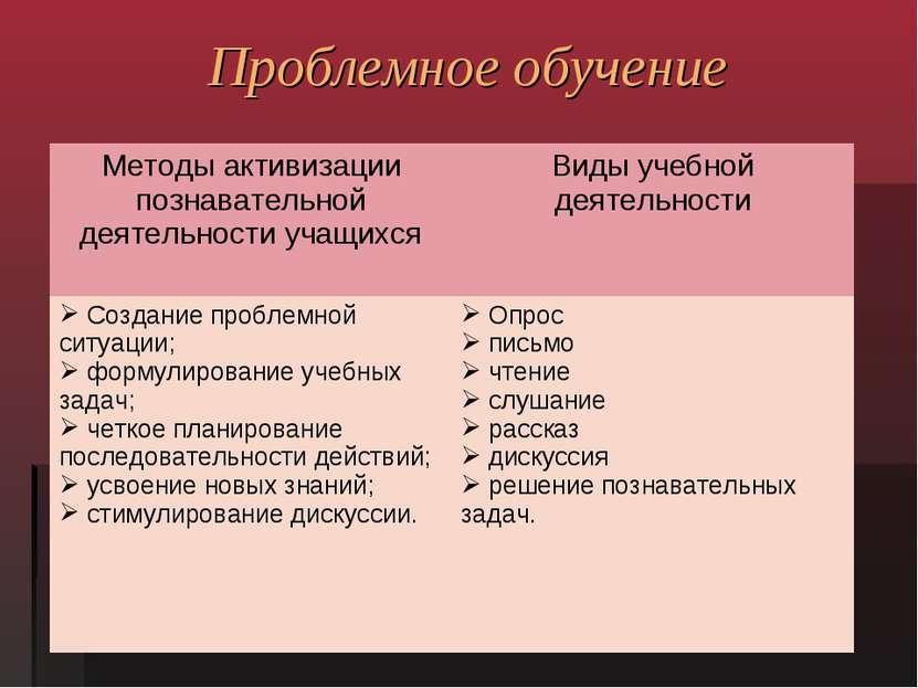 Проблемное обучение Методы активизации познавательной деятельности учащихся В...