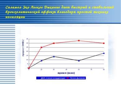 Newman SP et al.:Thorax 1991; 46:712-716 Саламол Эко Легкое Дыхание дает быст...